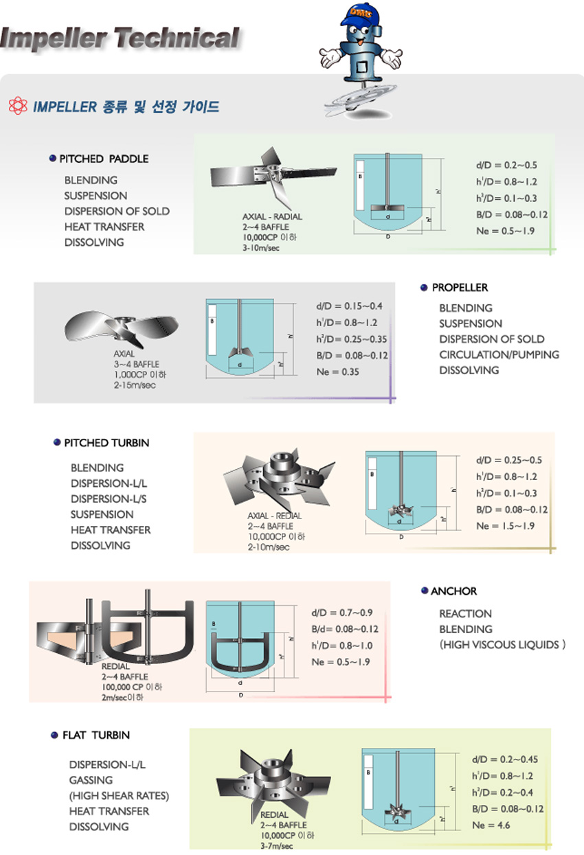 Impeller Type and Selection Guide